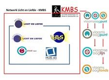 Schematische voorstelling van het netwerk Licht en Liefde - KMBS, waar KMBS vzw (met haar eigen projecten vlaamsoogpunt, vlaamse ooglijnn en vlaamsoogfonds) het netwerk licht en Liefde (met Blindenzorg Licht en LIefde, VeBeS, Sint-Rafaël en Huis 45) aanstuurt